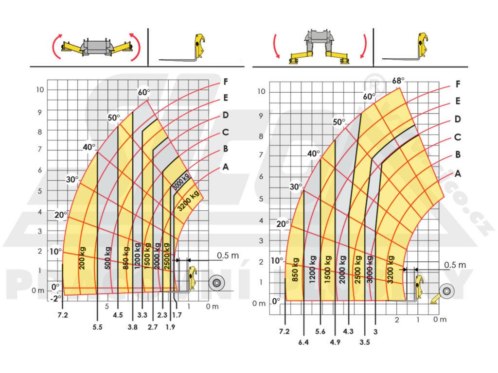 Haulotte HTL 3210 - pracovní diagram