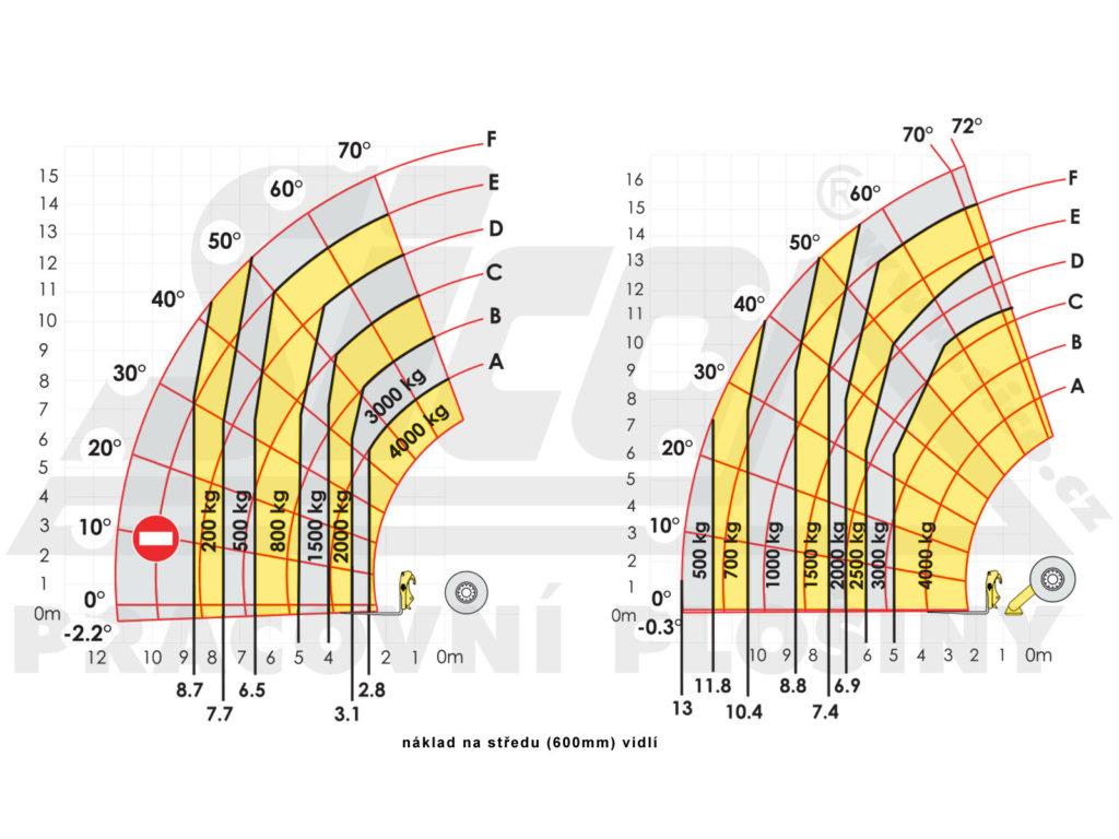 Haulotte HTL 4017 - pracovní diagram
