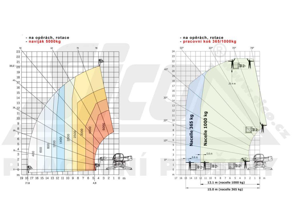 Manitou MRT 2150 pracovní diagram